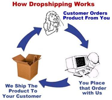daftar dropship jualan online yang sukses
